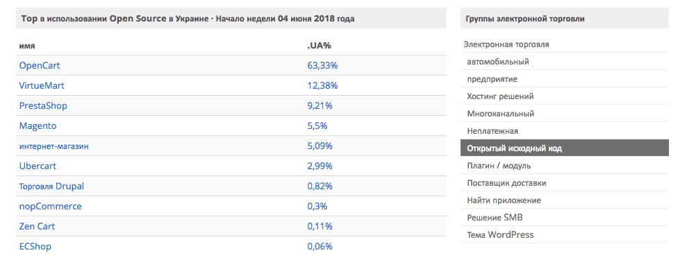Рейтинг найпопулярніших CMS для інтернет-магазину Україна фото 5