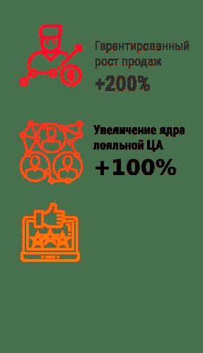 Преимущества дизайна сайта